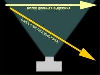 Как выдержка влияет на изображение