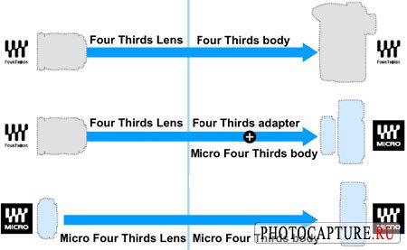 Новый формат цифровых фотокамер от Olympus и Panasonic