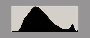 Как правильно читать гистограмму