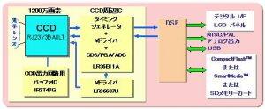 Новая CCD матрица от Sharp
